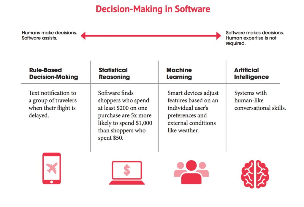 oracle decisions making software