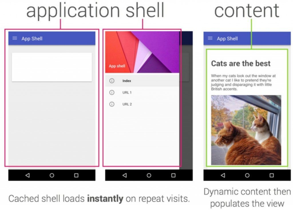 app shell architecture