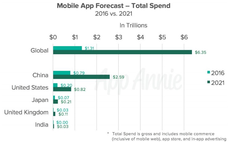 app annie mobile app spend