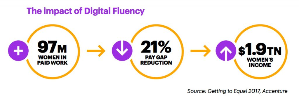The impact of digital fluency