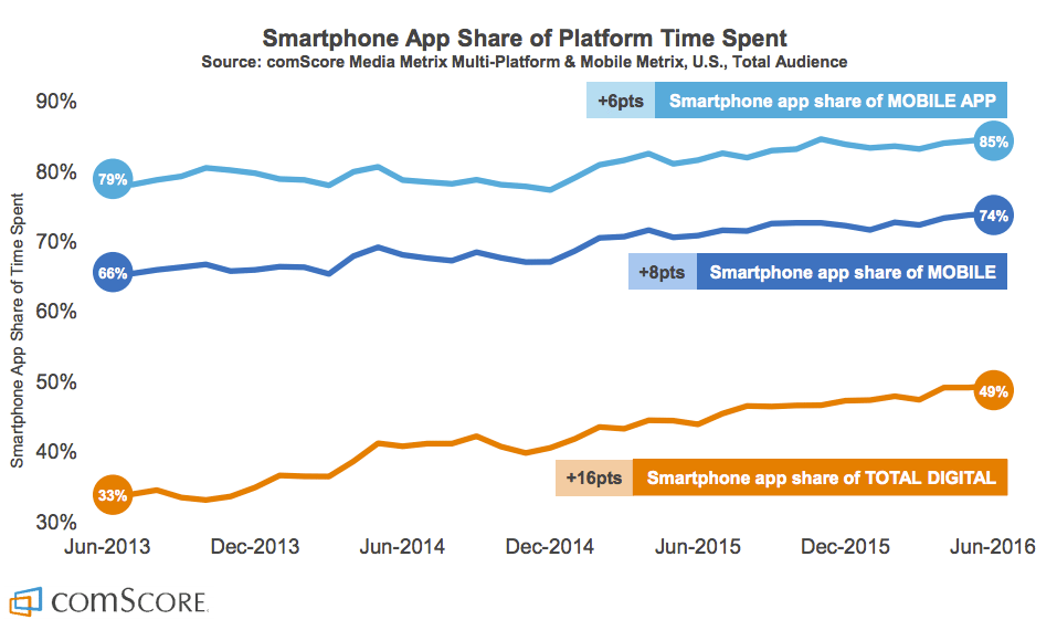 2015 Mobile App Report apps 2