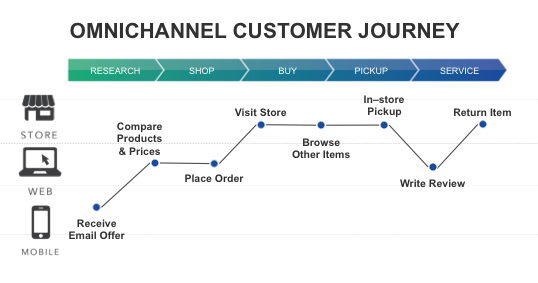 omnichannel customer journey Why Omnichannel Customer Journeys Rule the Holidays
