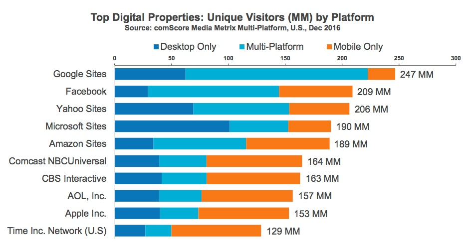 comscore digital properties