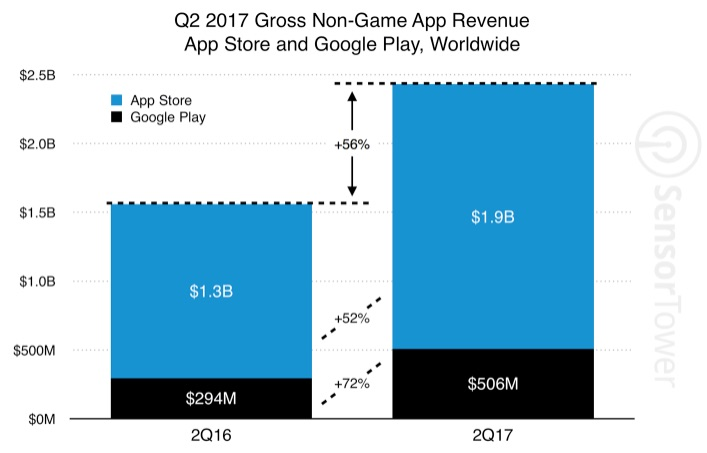 sensor tower revenue app stores