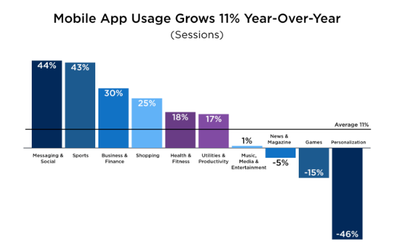 Mobile app growth