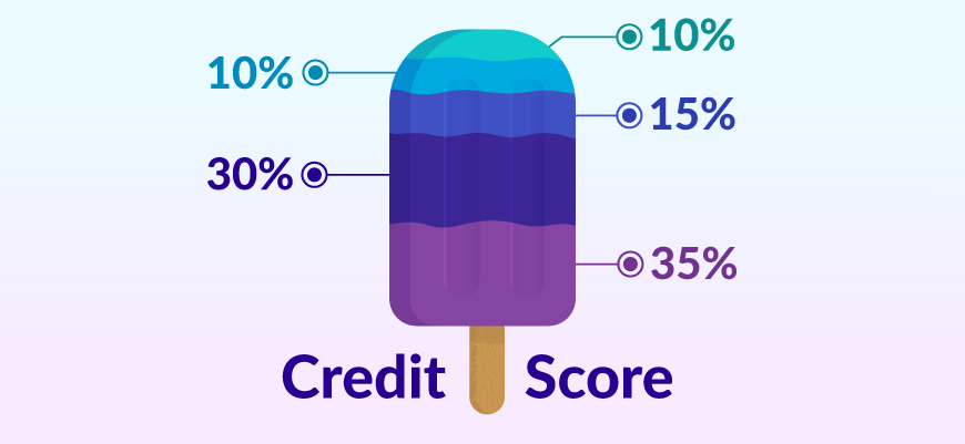 Image of a popsicle and the percentages of the factors that make up your credit score.