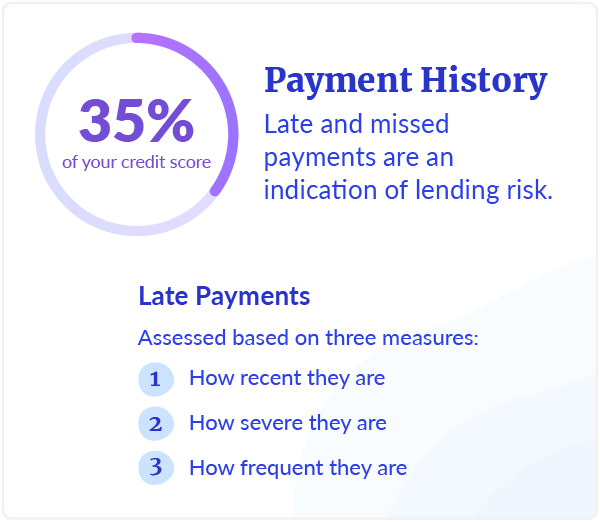 How Does Payment History Impact Credit Scores