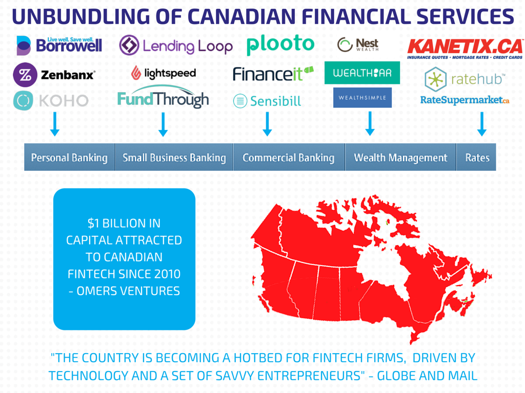 FinTech Canada – The Unbundling Of Canadian Financial Services