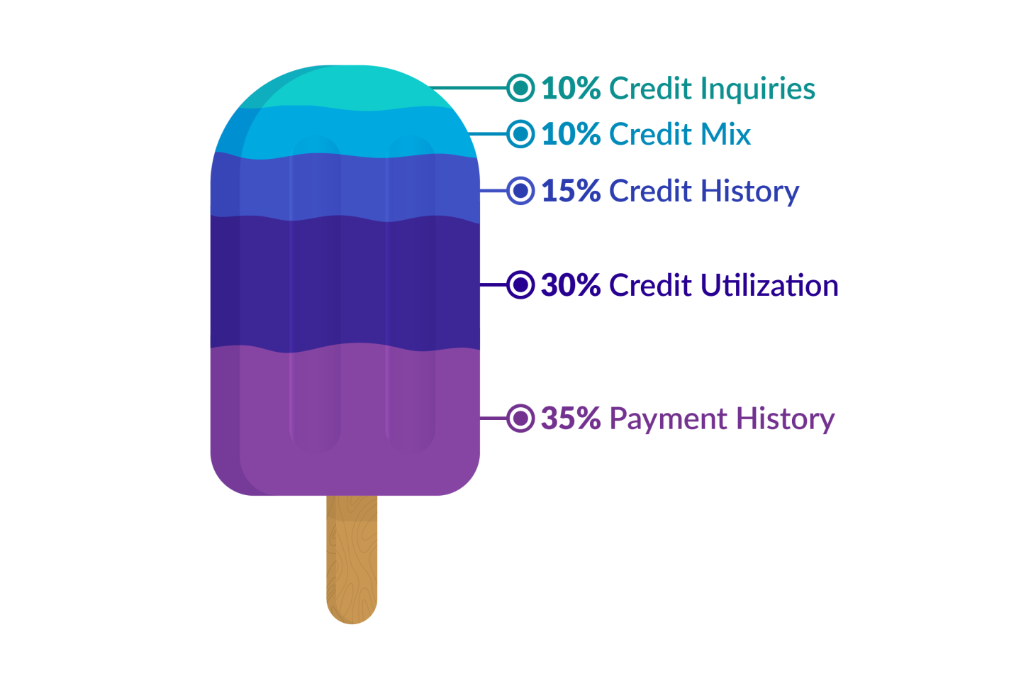 How a credit score is calculated as a popsicle