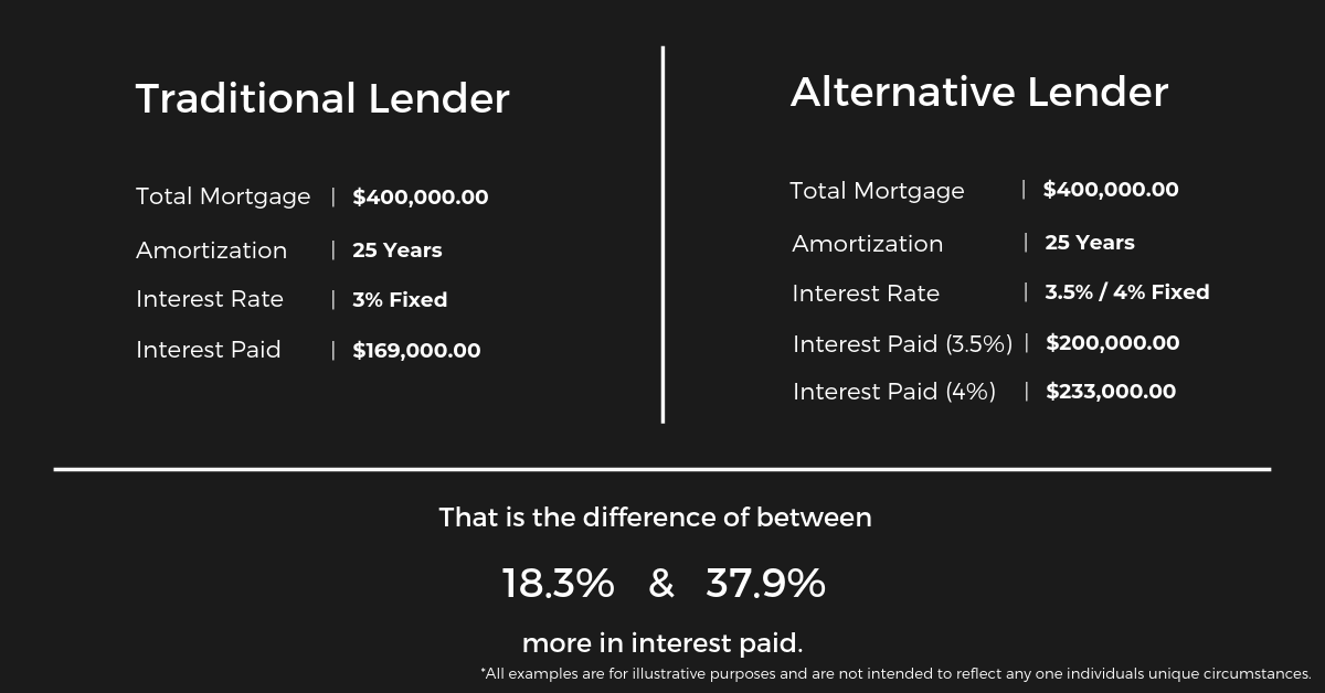 Traditional vs Alternative Lender