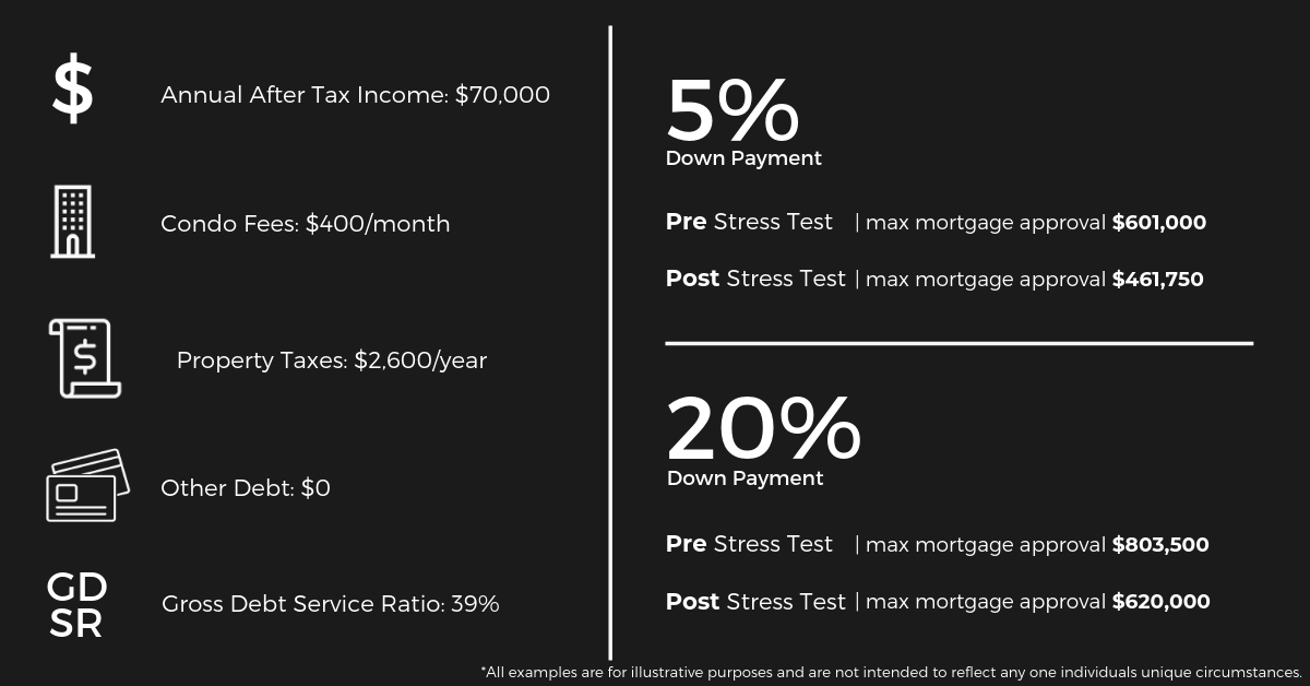 Millennials and Mortgages: Stats