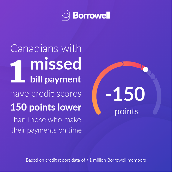 Credit Score Dial with copy of -150 points Canadians with 1 Missed Bill Payment Have Credit Scores 150 Points Lower Than Those Who Make Their Payments On Time