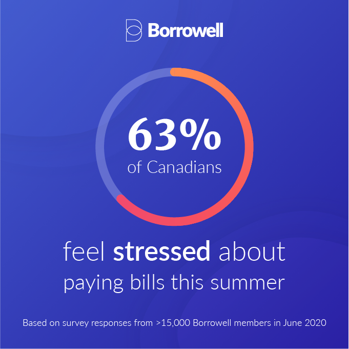 Credit score dial with copy of 63% of Canadians Feel Stressed About Paying Bills This Summer