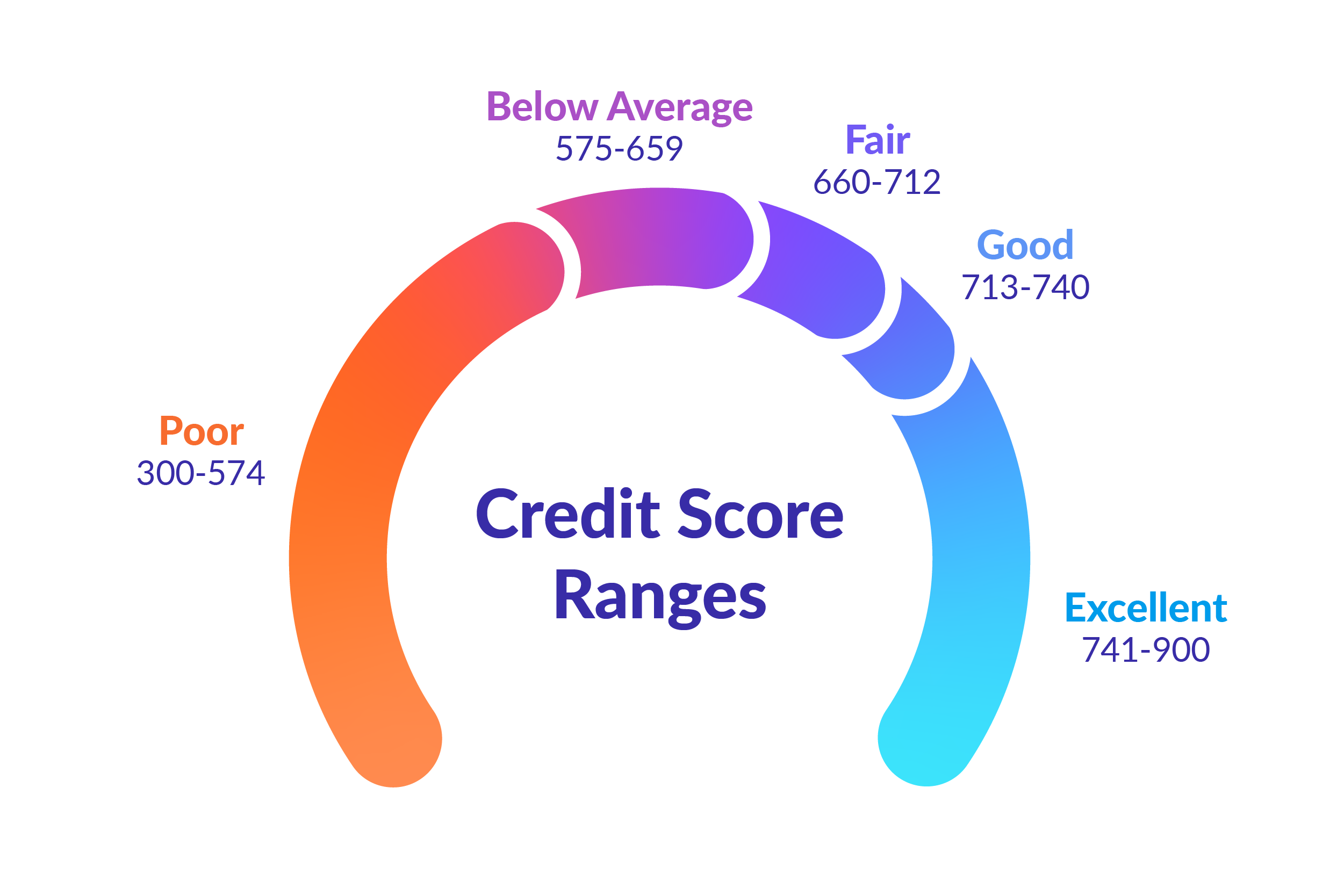 Credit score ranges.