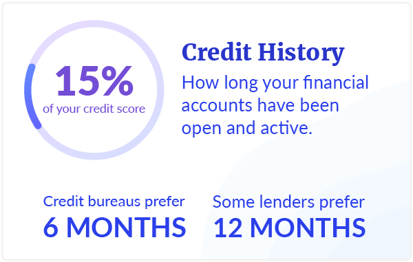 Credit History Accounts for 15% of your credit score.