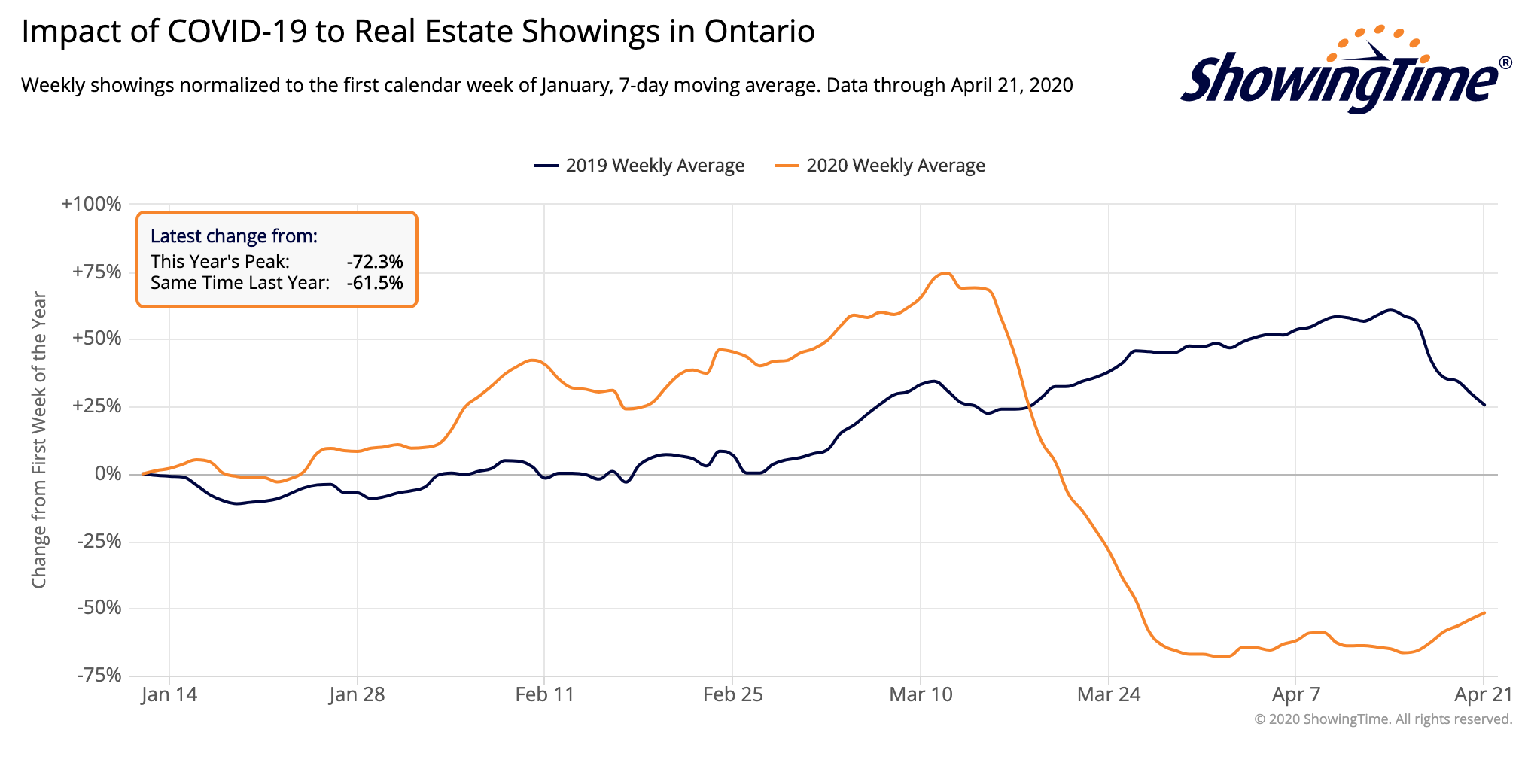 Impact of Covid-19 Real Estate Showings in Ontario