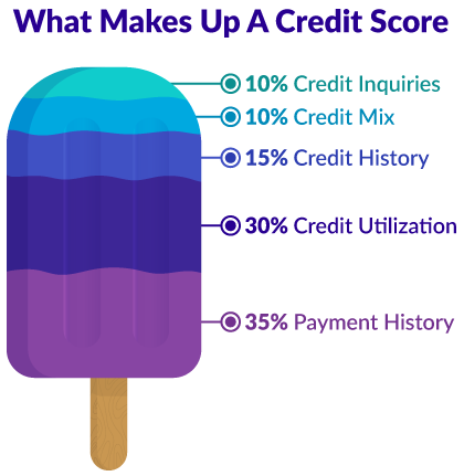 Popsicle credit score with labels