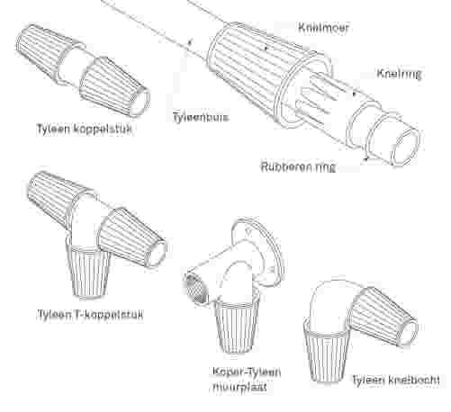 Uitzonderlijk Kunststof waterleiding aanleggen | KARWEI LY45
