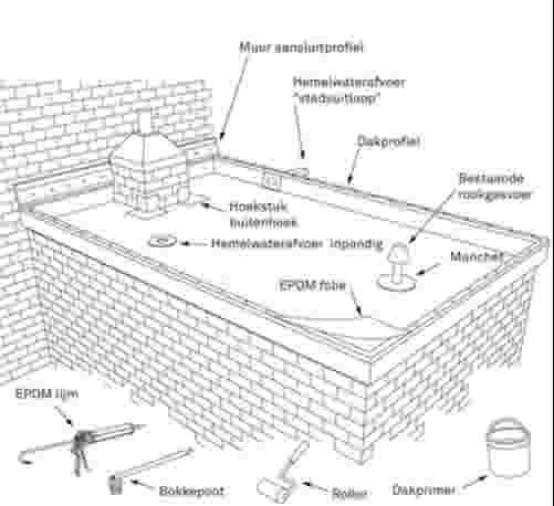 Beroemd Rubber dakbedekking leggen? Bekijk het stappenplan | KARWEI QE97