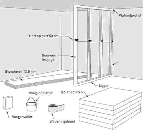Voorkeur Gipsplaten scheidingswand plaatsen? Bekijk het stappenplan | KARWEI QF27