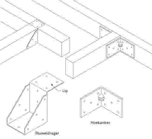 Houtverbindingen Maken Met Metalen Ankers Karwei
