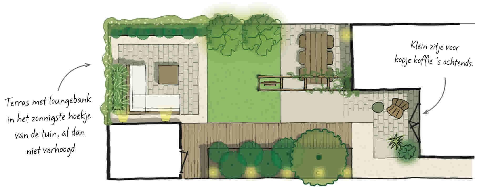 Ontwerp zelf je tuin in 5 stappen for Tuinontwerp zelf