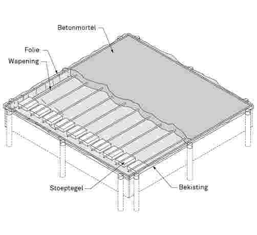 Genoeg Betonnen vloer van gewapend beton | KARWEI UF76