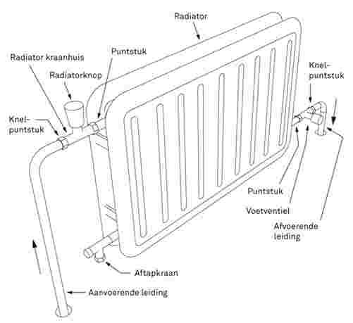 Aansluiting Radiator Boven Of Onder.Radiator Plaatsen Of Vervangen Bekijk Het Stappenplan Karwei