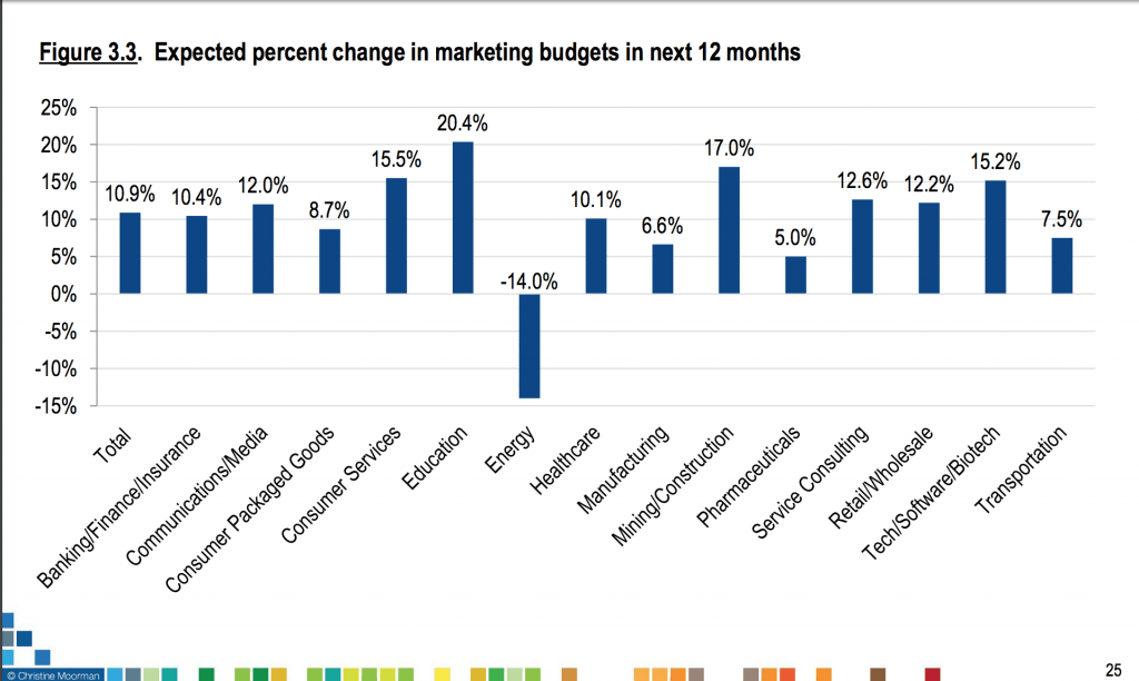 Graph for Marketing Spending within Industries