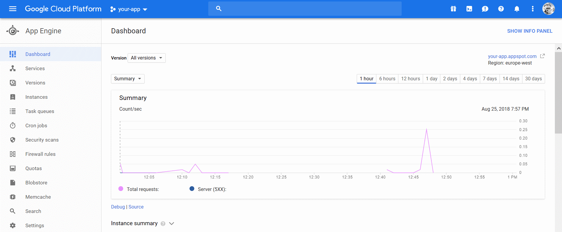 Google App Engine - Dashboard