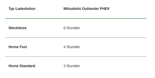 Aufladung eines MITSUBISHI Outlander PHEV NewMotion