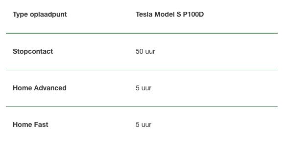 Het opladen van een TESLA Model S P100D NewMotion