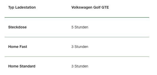 Aufladung eines VOLKSWAGEN Golf GTE NewMotion