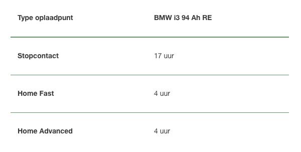 Het opladen van een BMW i3 94 Ah RE NewMotion