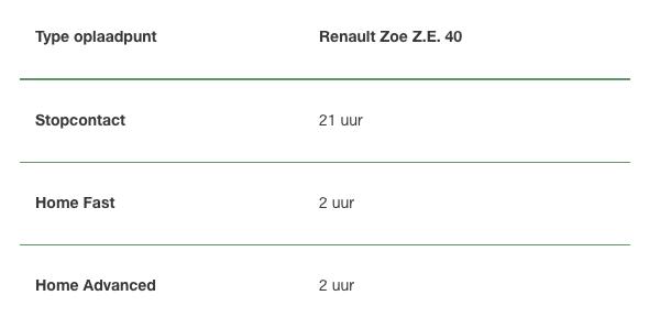Het opladen van een RENAULT Zoe Z.E. 40 NewMotion