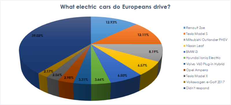 Europe's favourite EVs