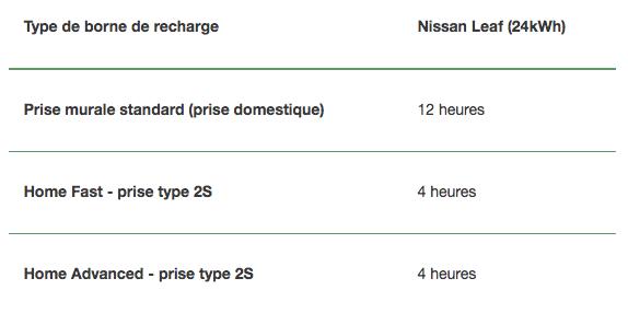 Type de borne de recharge Nissan Leaf (24kWh)