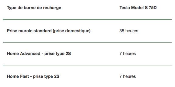Type de borne de recharge Tesla Model S 75D