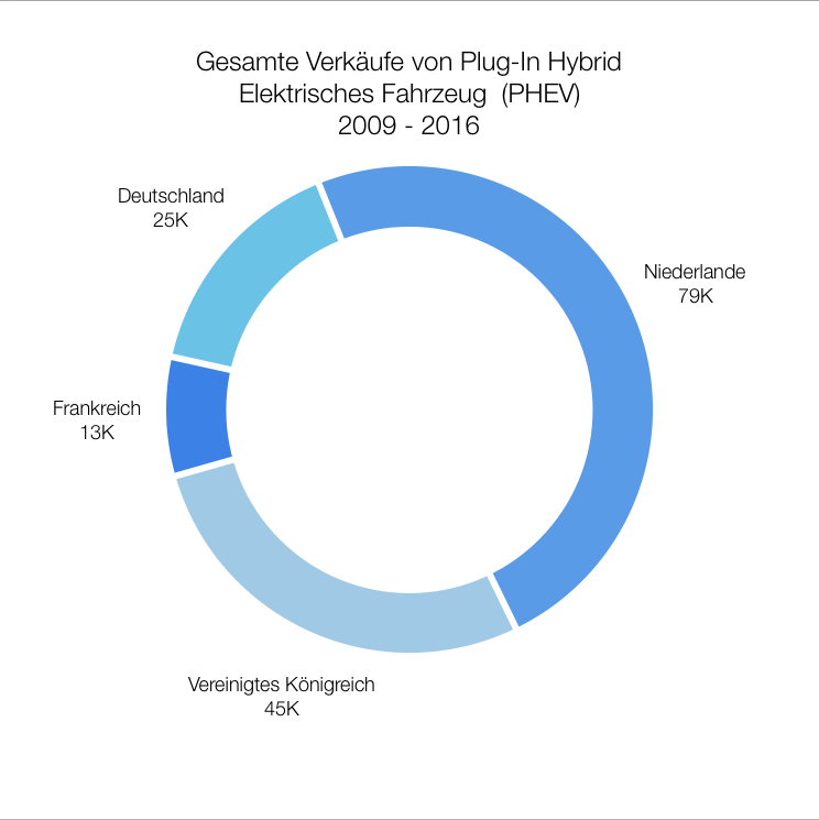 piechart-phev-de