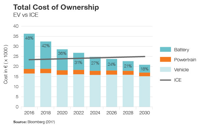 The cost of car ownership is shifting in favour of electric
