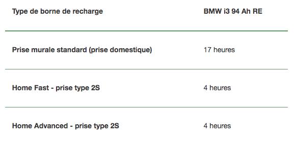 Type de borne de recharge BMW i3 94 Ah RE