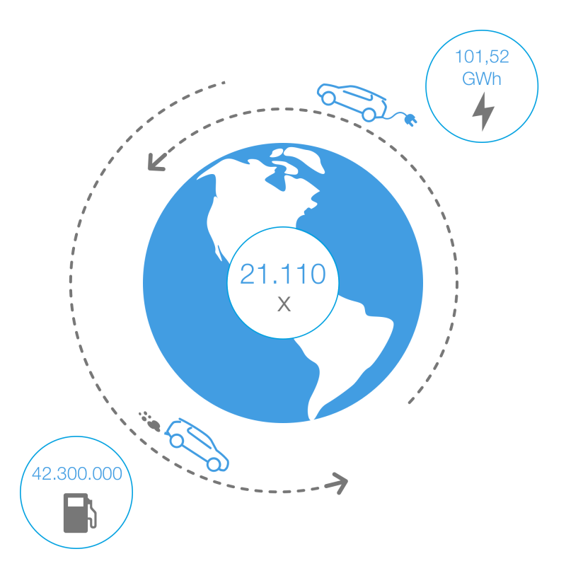 globe-distance-ev-iceinternational