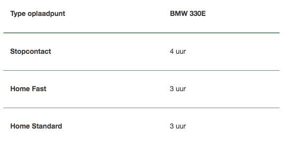 Type oplaadpunt BMW 330E