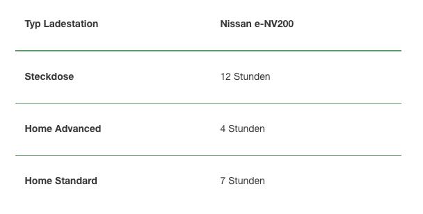 Aufladung eines NISSAN e-NV200 NewMotion