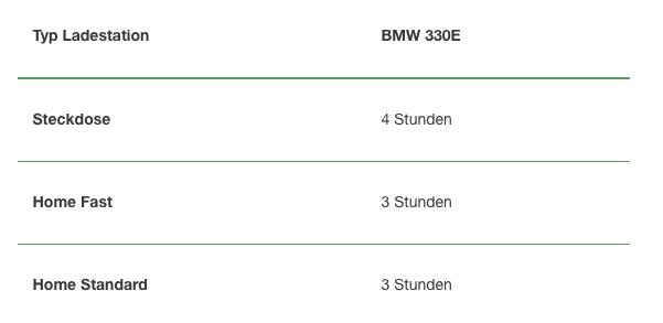 Aufladung eines BMW 330E NewMotion
