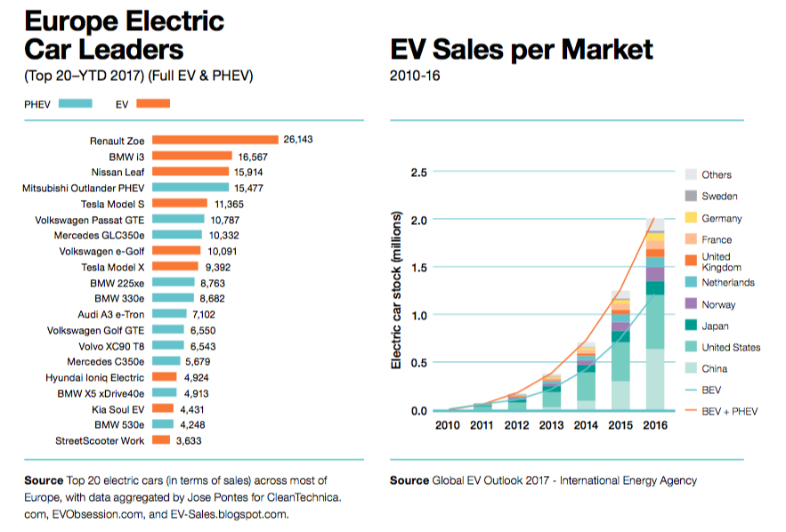 The electric future of the auto industry