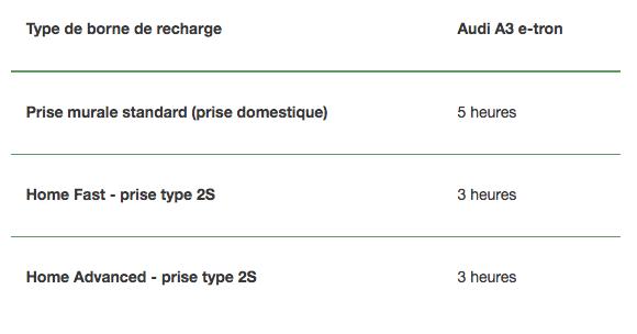 Type de borne de recharge Audi A3 e-tron