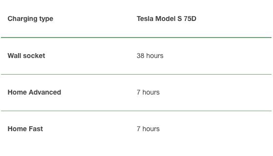 Smart Charging Point for Tesla Model S 75D   NewMotion UK
