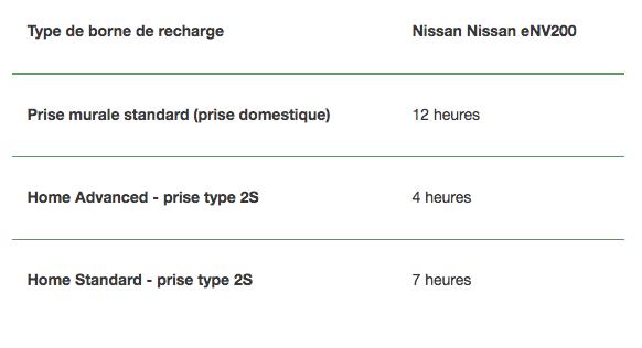 Type de borne de recharge Nissan Nissan eNV200