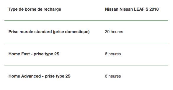 Type de borne de recharge Nissan LEAF S 2018
